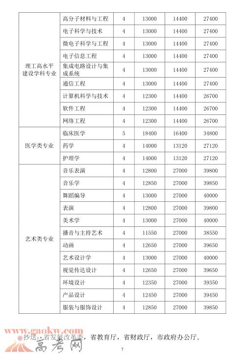 深圳大学学费多少4