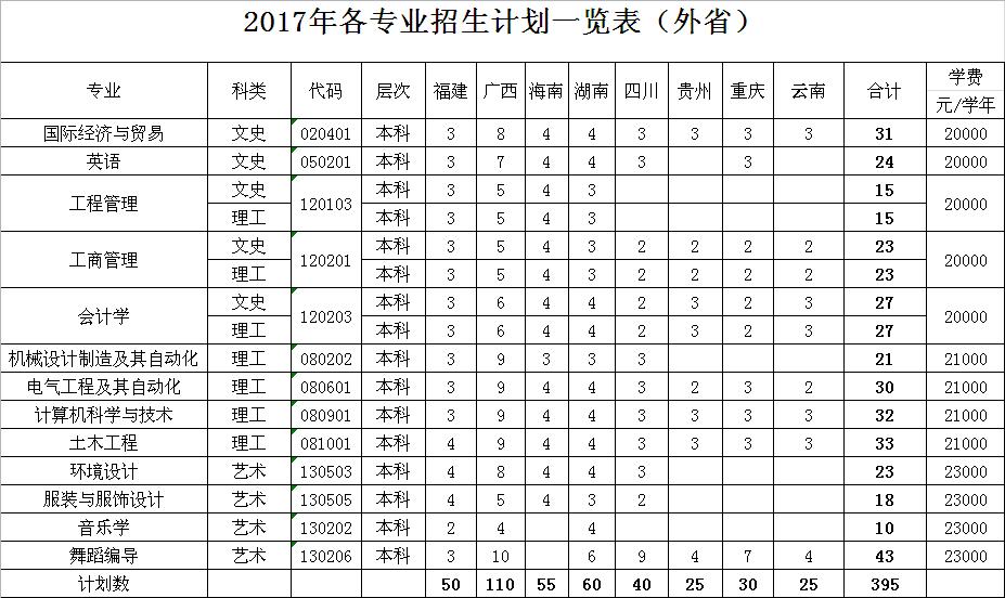 广东海洋大学寸金学院学费多少2