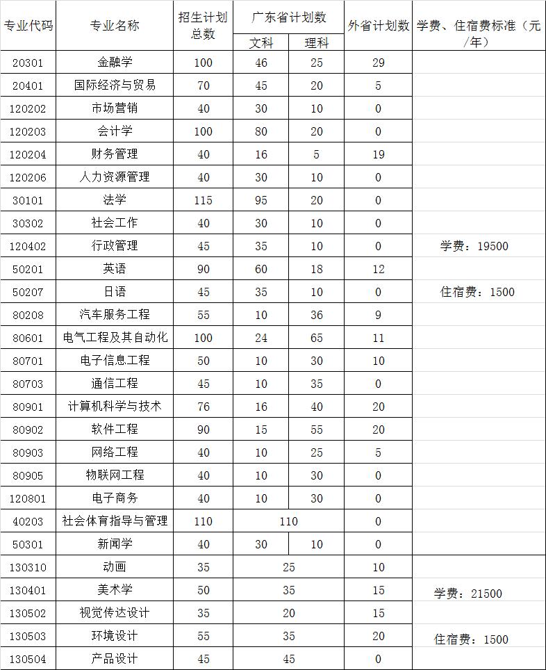 广州大学松田学院学费多少