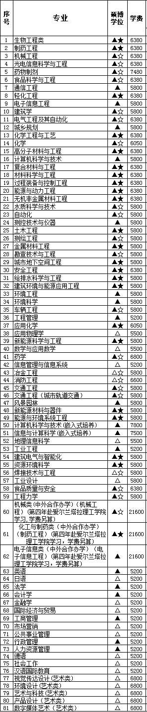 南京工业大学学费多少