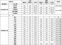 南京交通职业技术学院2017年录取分数线