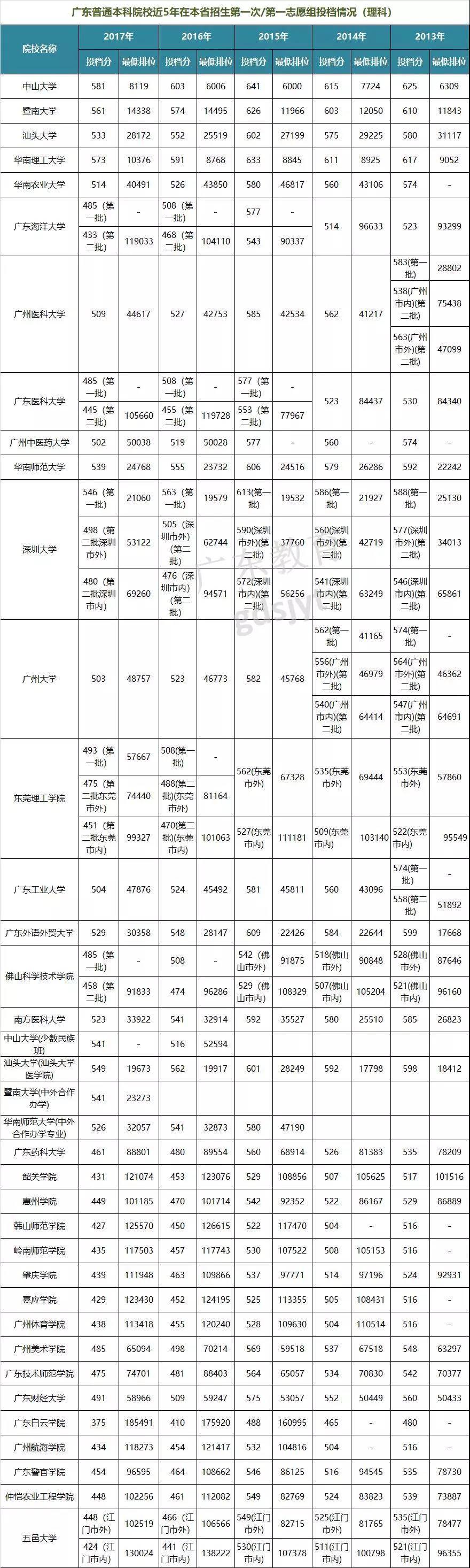 2018志愿填报参考:广东本科院校历年投档分数及位次;广东高考;志愿填报;录取分数线;2018志愿填报