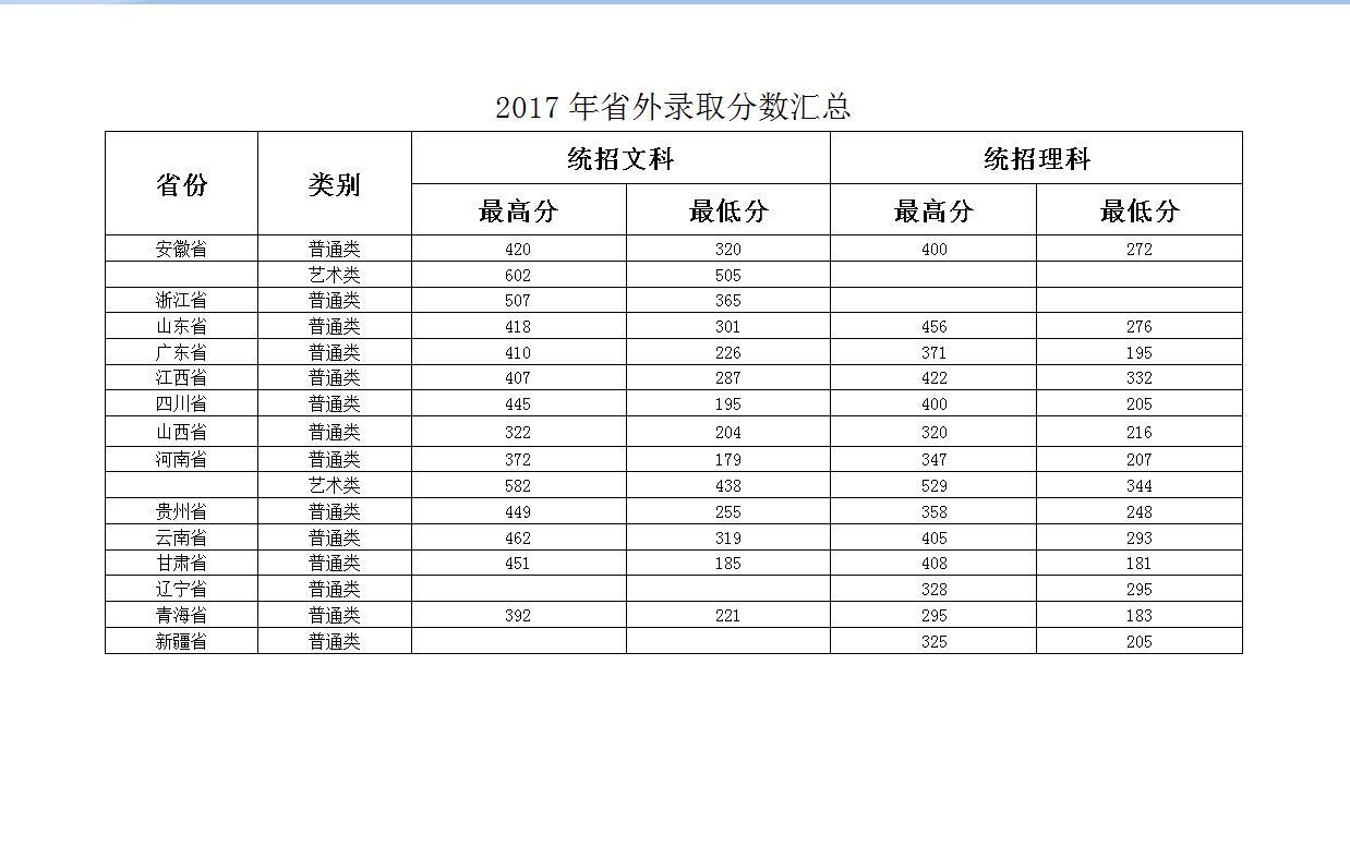 扬州工业职业技术学院2017年录取分数线