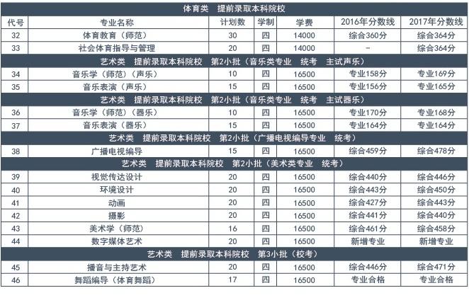 南京师范大学泰州学院学费多少2