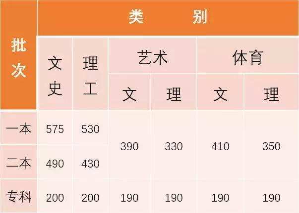 2018年云南高考录取分数线