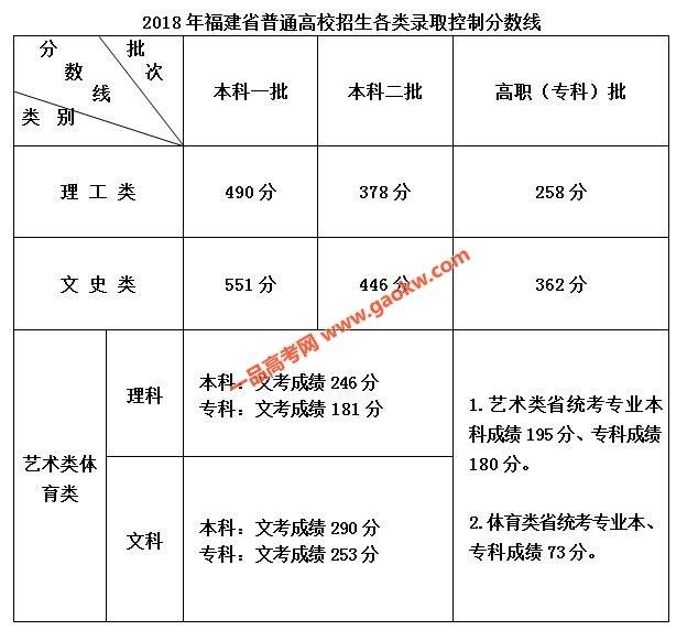 2018年福建省高考招生各类录取控制分数线公布