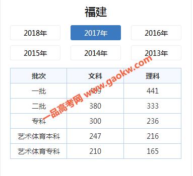 2018年福建高考一本分数线:一本分数线较去年上涨(文科62分/理科49分)