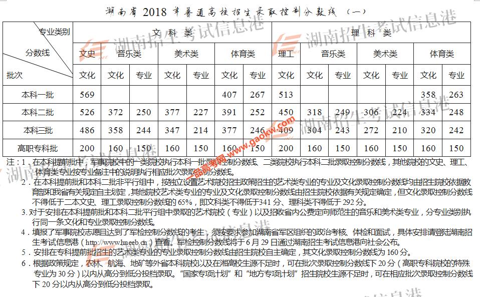 湖南省2018年高考招生录取控制分数线