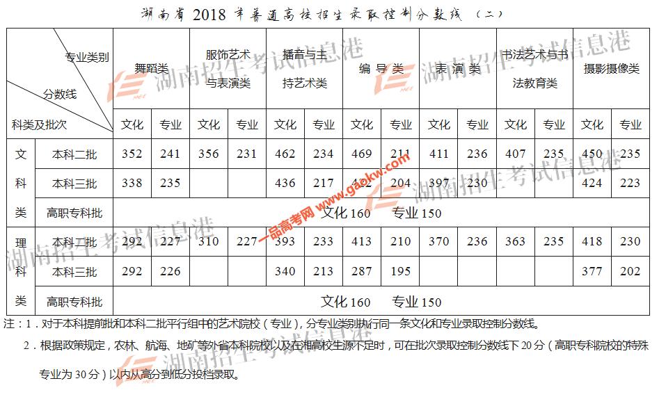 湖南省2018年高考招生录取控制分数线2