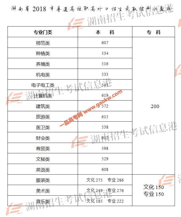 湖南省2018年高考招生录取控制分数线3