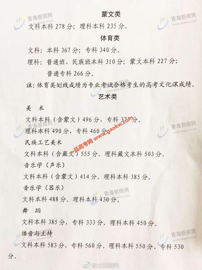 2018青海高考录取分数线3