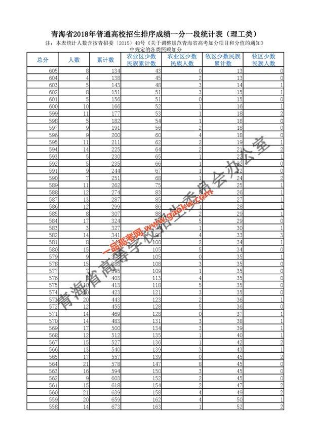 2018年青海高考成绩分段统计表(理工)2