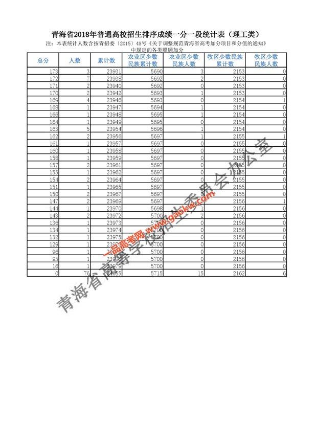 2018年青海高考成绩分段统计表(理工)11