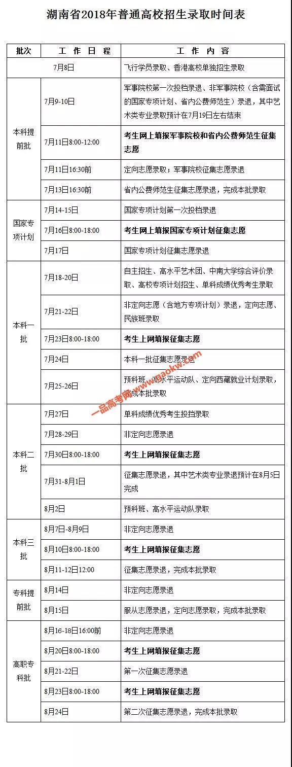 湖南2018年普通高校招生录取时间表
