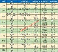 南京城市职业学院2017年录取分数线