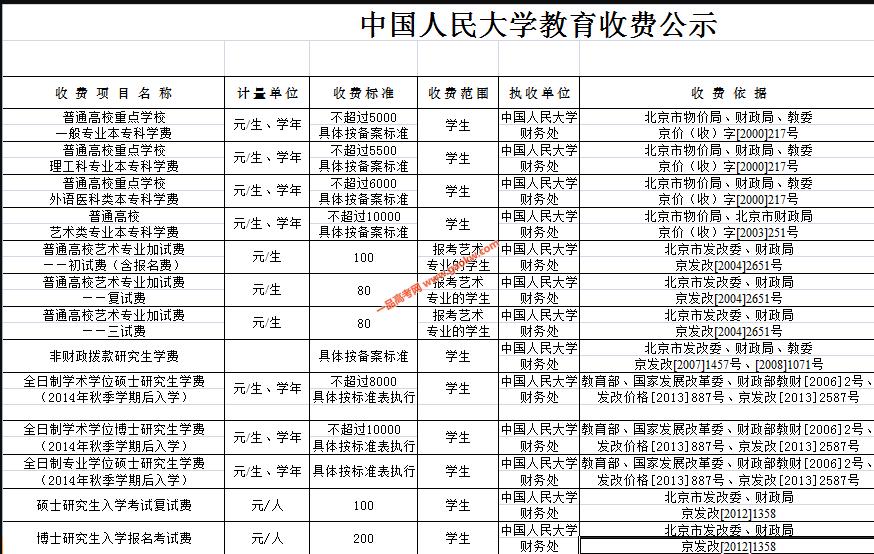 中国人民大学学费多少