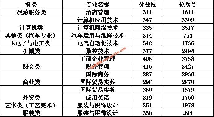 嘉兴职业技术学院2017年录取分数线2