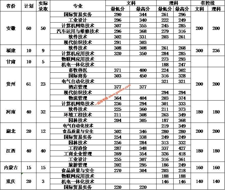 嘉兴职业技术学院2017年录取分数线3