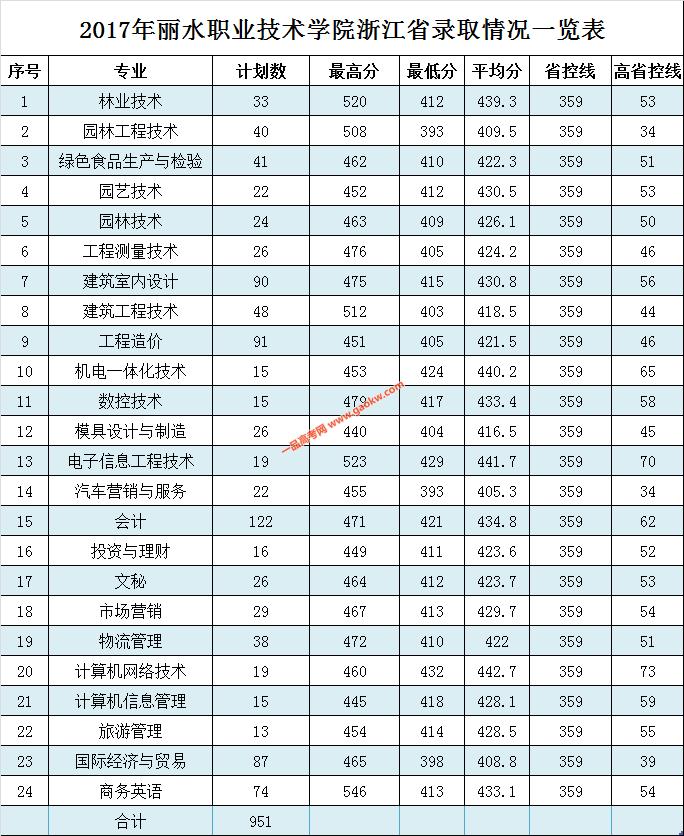 丽水职业技术学院2017年录取分数线
