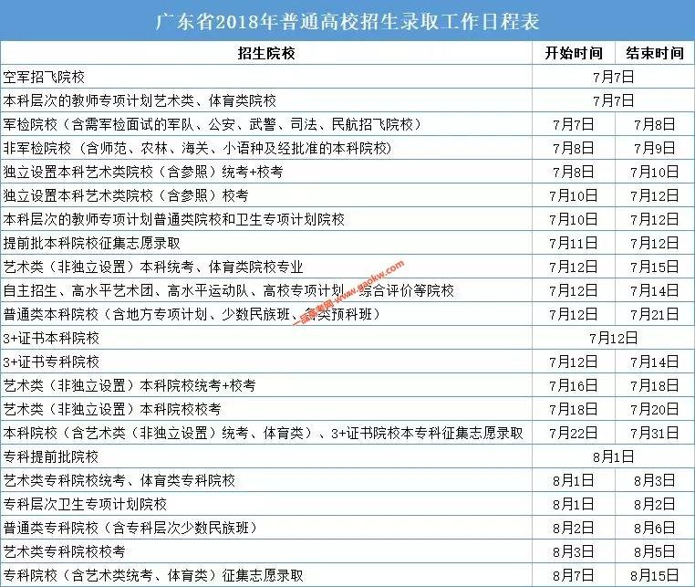 广东省2018年普通高校招生录取工作日程安排