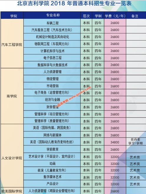 北京吉利学院学费多少1