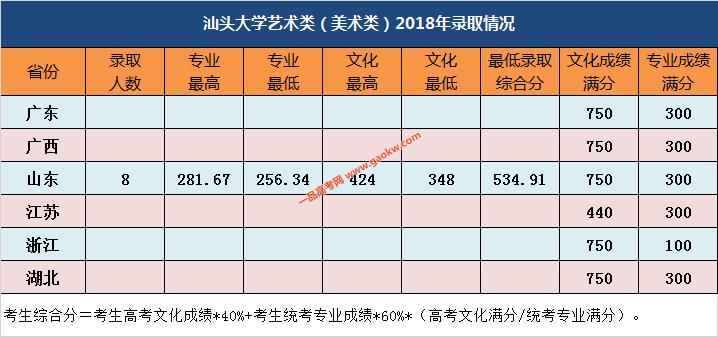 汕头大学2018年艺术类(美术类)录取分数线