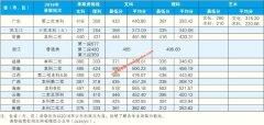广东培正学院2017年录取分数线