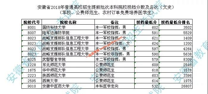 2018年安徽提前批投档分数及名次(军校、公费师范生、农村订单免费培养医学生)