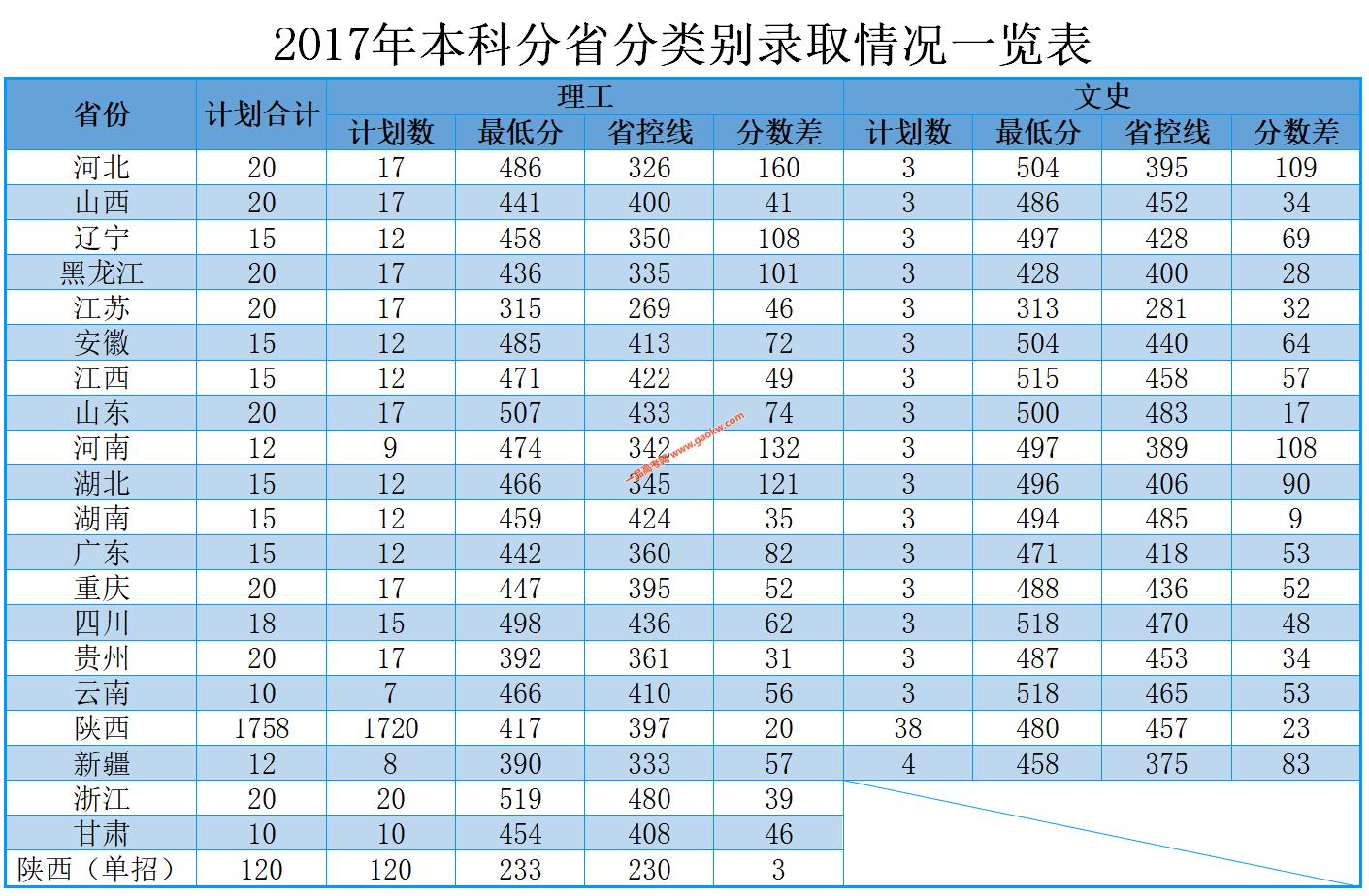西安航空学院2019年录取分数线3