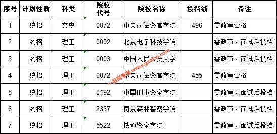 2018年江西高招国家专项本科批次录取分数线