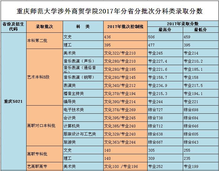 重庆师范大学涉外商贸学院2017录取分数线