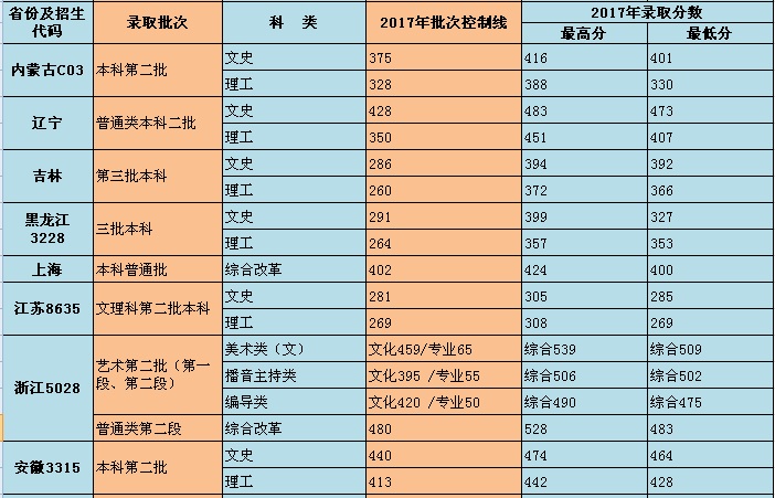 重庆师范大学涉外商贸学院2017录取分数线3