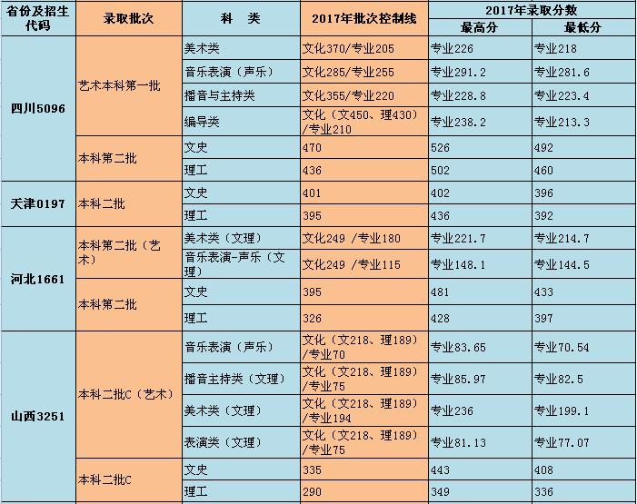 重庆师范大学涉外商贸学院2017录取分数线2