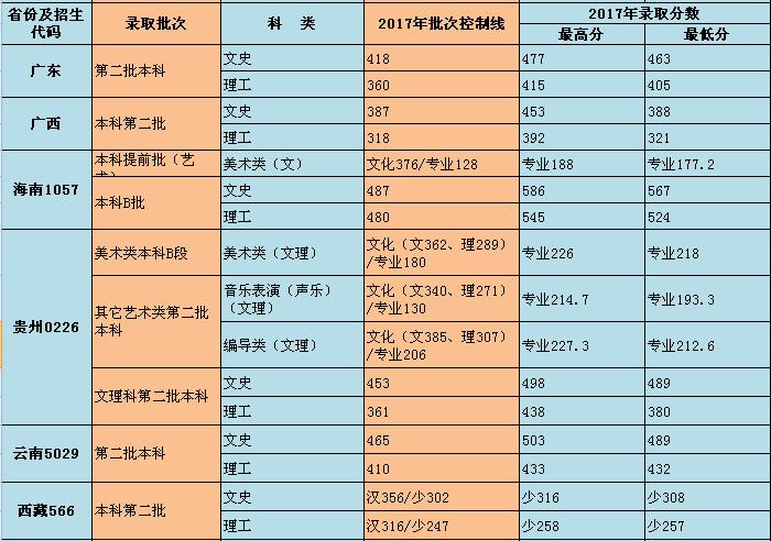 重庆师范大学涉外商贸学院2017录取分数线5