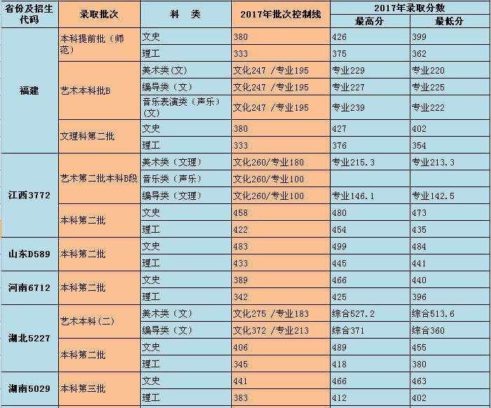 重庆师范大学涉外商贸学院2017录取分数线4