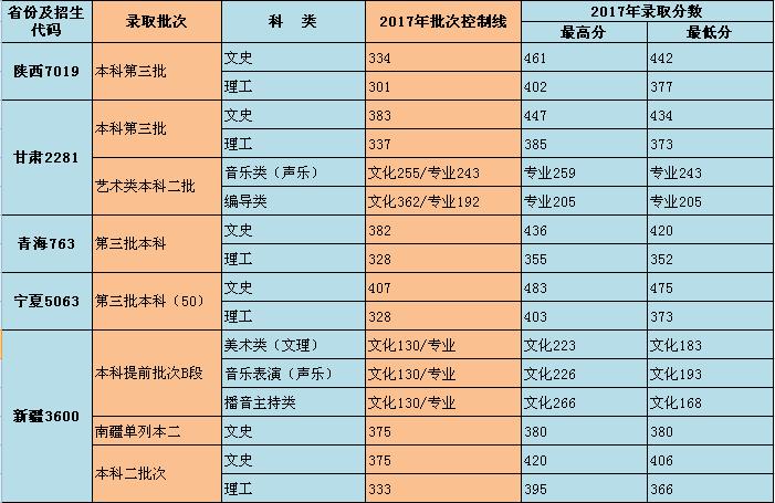 重庆师范大学涉外商贸学院2017录取分数线6