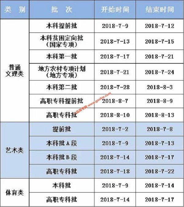 2018重庆高考各批次录取时间安排