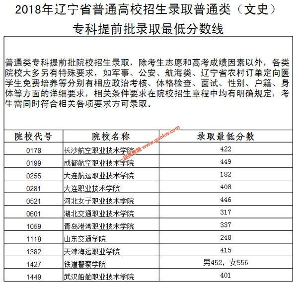 2018辽宁高考专科提前批院校录取分数线