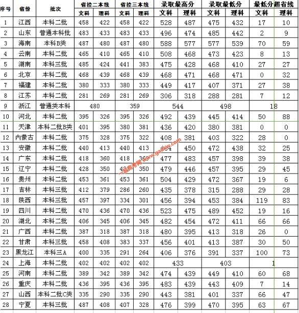 江西财经大学现代经济管理学院2017年录取分数线