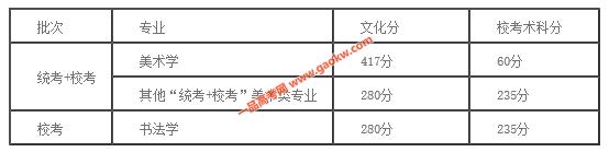 广州美术学院2018年在广东省录取分数线