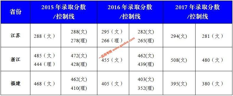 安徽师范大学皖江学院2017年录取分数线2