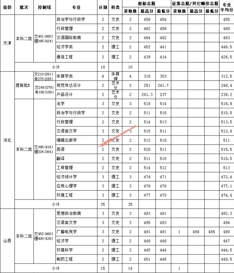 云南民族大学2018录取分数线1