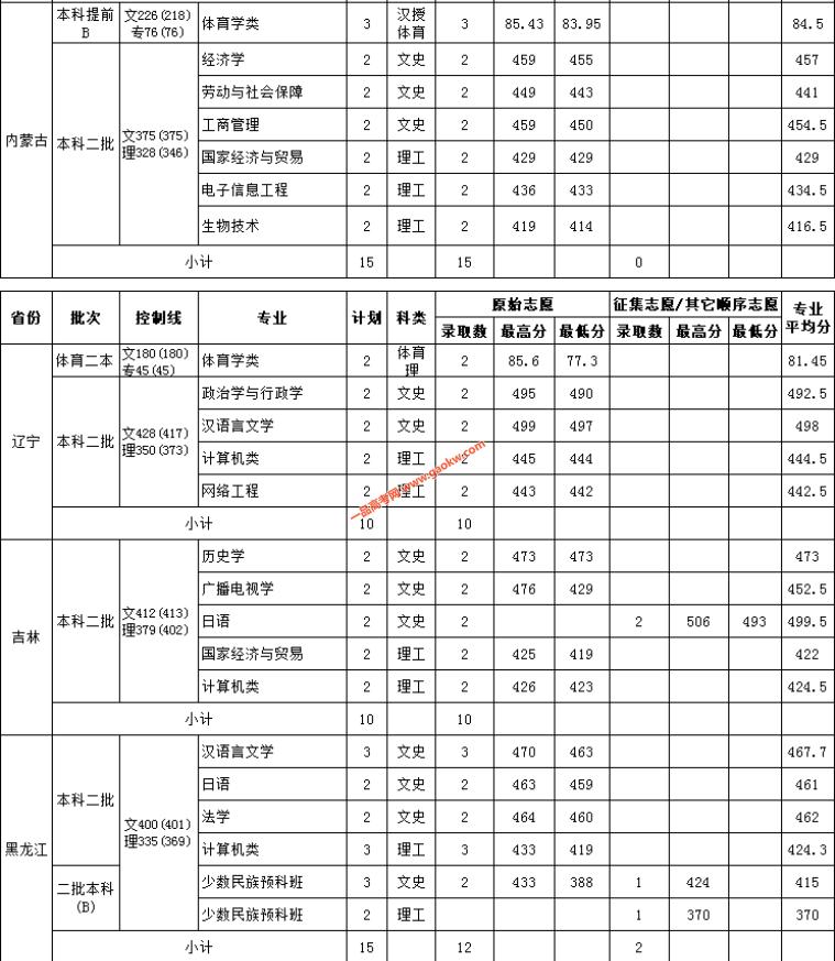 云南民族大学2018录取分数线2