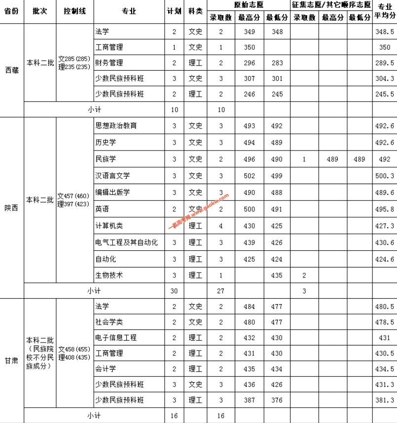 云南民族大学2018录取分数线10