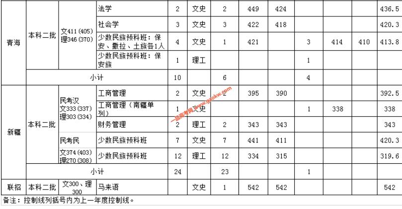 云南民族大学2018录取分数线11