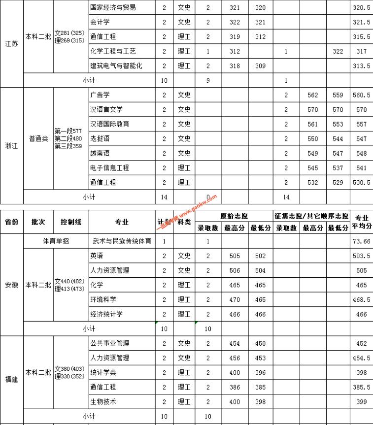 云南民族大学2018录取分数线3