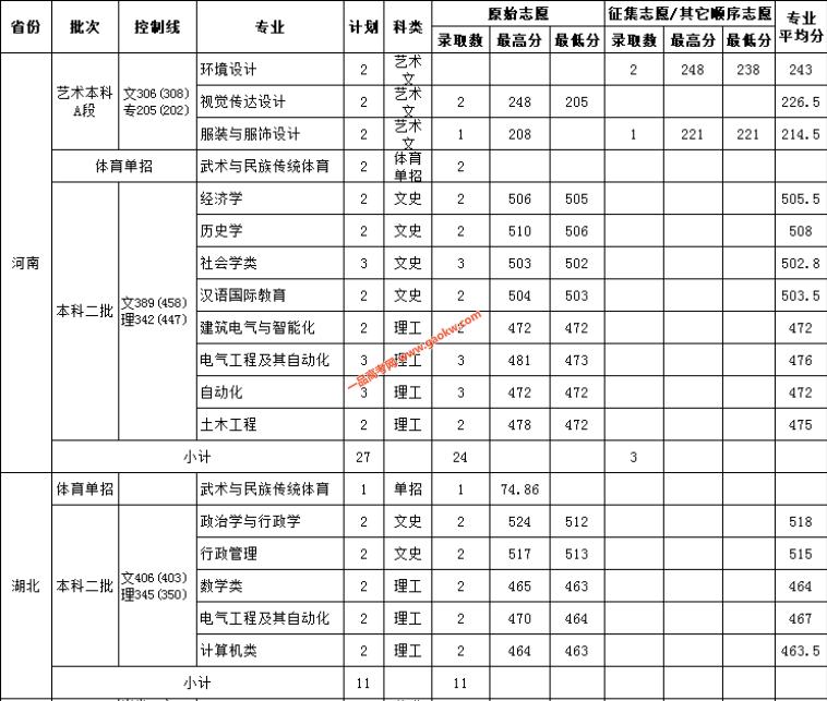 云南民族大学2018录取分数线5