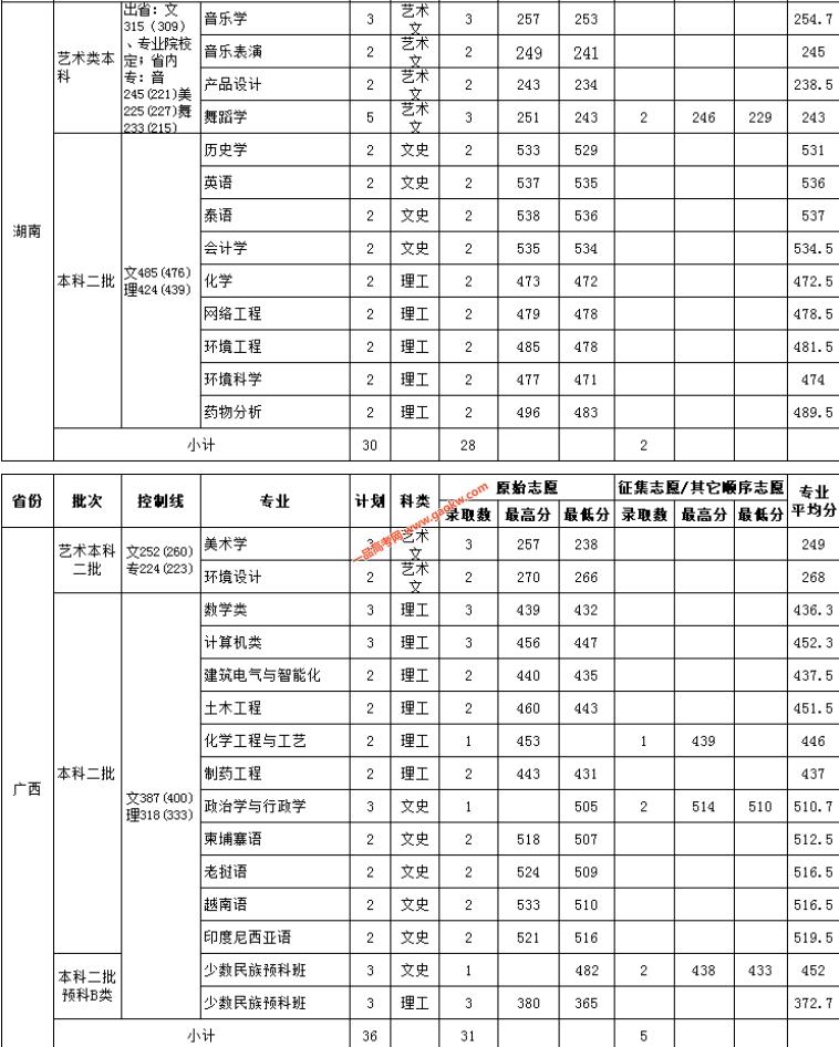云南民族大学2018录取分数线6