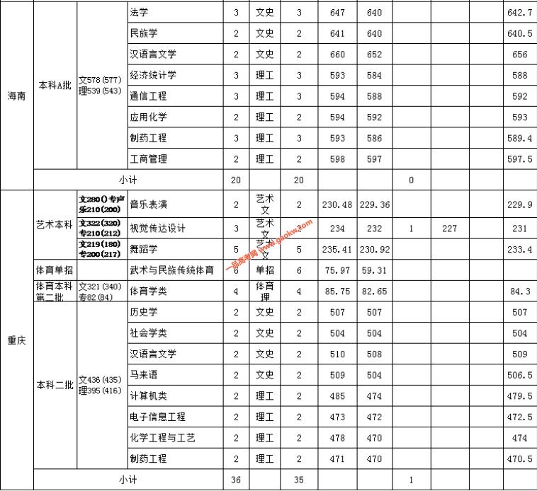 云南民族大学2018录取分数线7