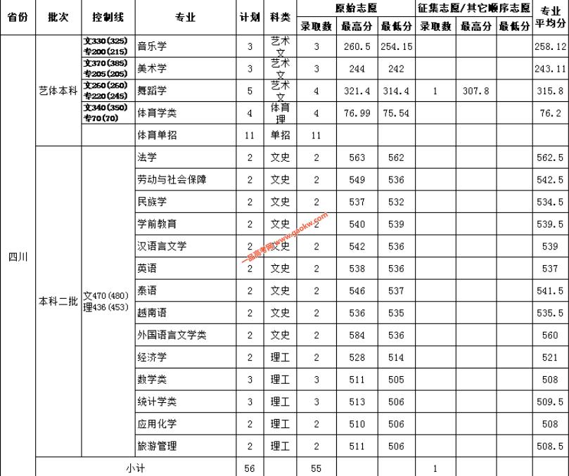 云南民族大学2018录取分数线8